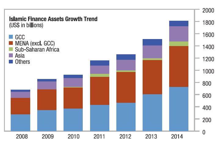 Islamic-Finance-Growth-Trends